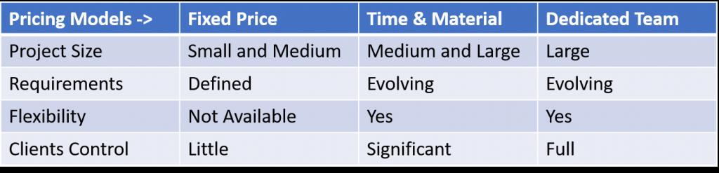 Conclusion Cheatsheat Engagement Model