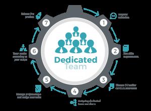 Dedicated Team