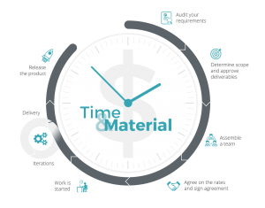 Time and Material